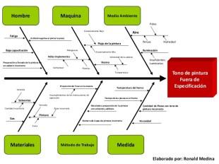 construccion-diagrama-causa-efecto-ishikawa-rm-13-638