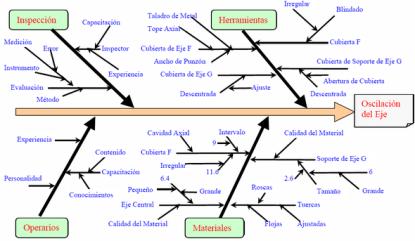 herramientas-de-calidad-diagrama-de-ishikawa