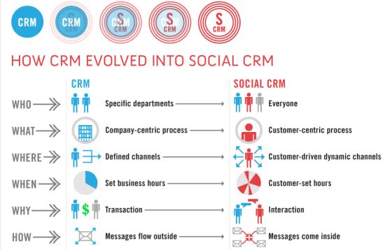 COME IL CRM EVOLVE NEL SOCIAL CRM