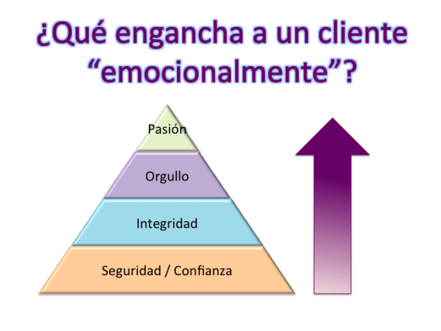 customer engagement coaching ejecutivo