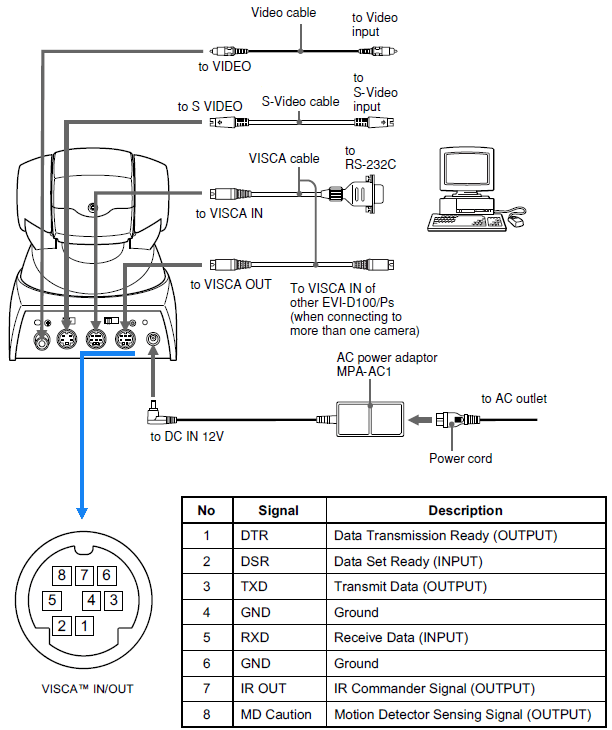 Wiring Diagram Serial Connector Connection Control For Sony Evi D100 D100p Camera Serial