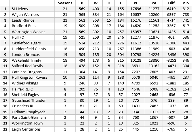 Super League all-time table