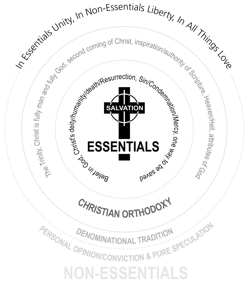 Discernment: Knowing Essentials from Non-Essentials… Unity