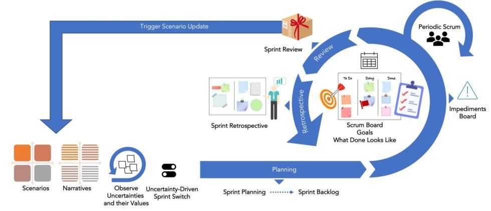Agile Scenario Planning Diagram
