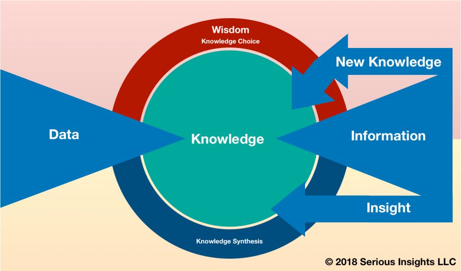 What is the difference between Data, Information, Knowledge and Wisdom?