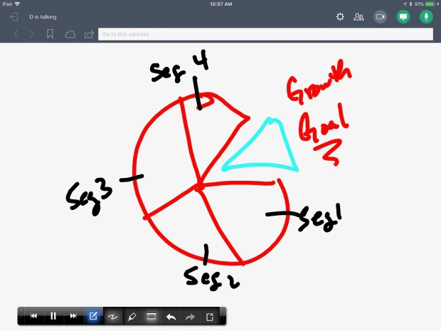 Updated GoToMeeting iOS Client - whiteboard example