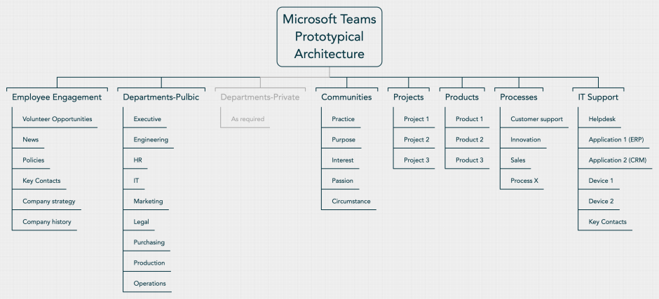 Microsoft Teams Structure