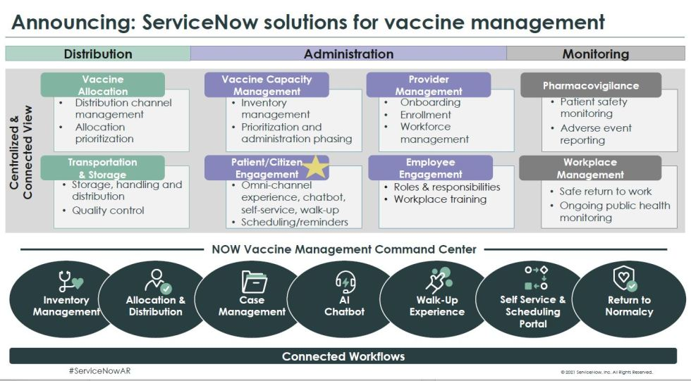 ServiceNow Vaccine Management Solutions overview