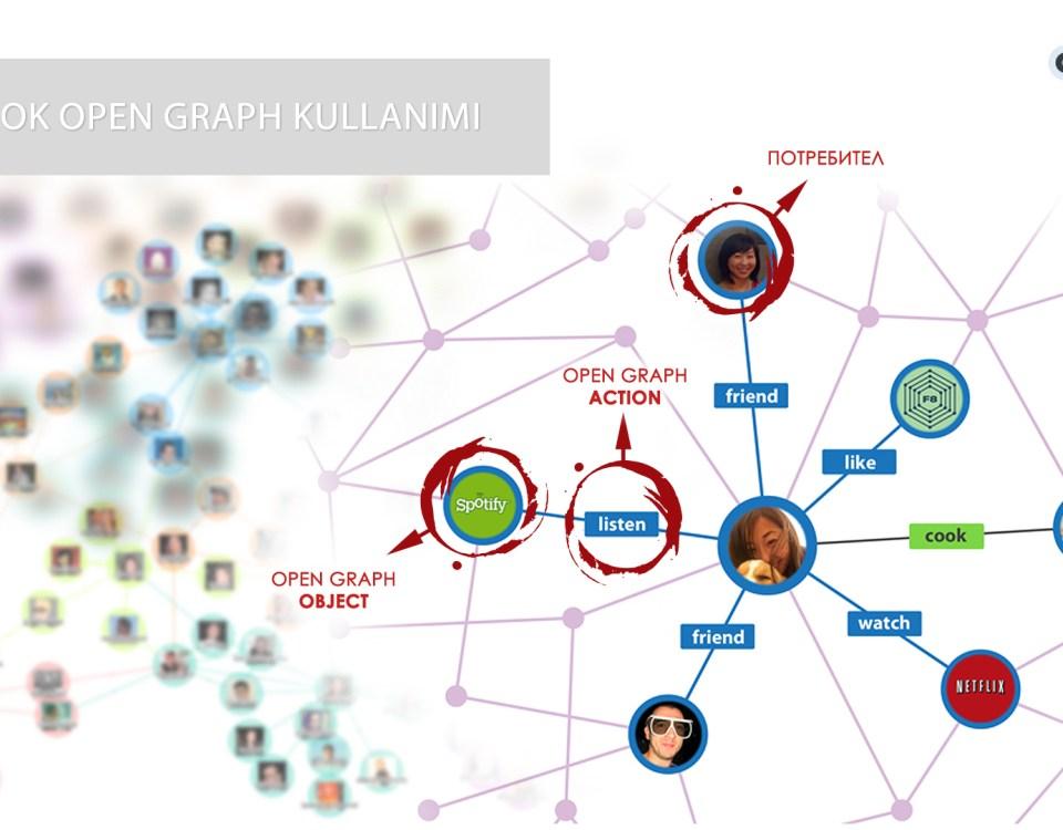 Facebook Open Graph Kullanımı