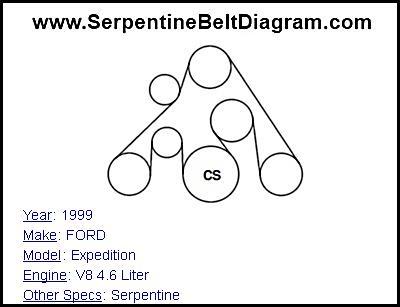 » 1999 FORD Expedition Serpentine Belt Diagram for V8 4.6