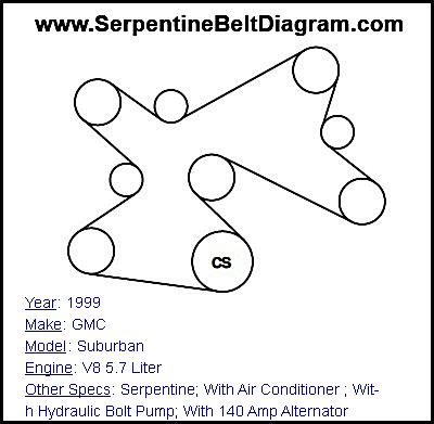 » 1999 GMC Suburban Serpentine Belt Diagram for V8 5.7