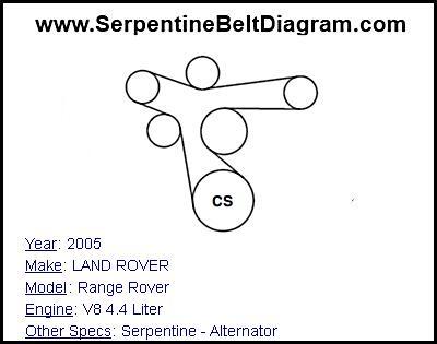 » 2005 LAND ROVER Range Rover Serpentine Belt Diagram for