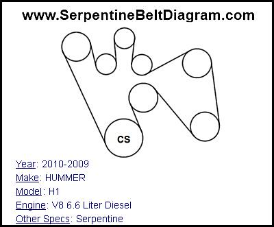 [Diagram To Install Serpentine Belt 1995 Hummer H1