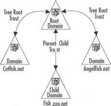 Pre Creating a Tree Root Trust Relationship with the
