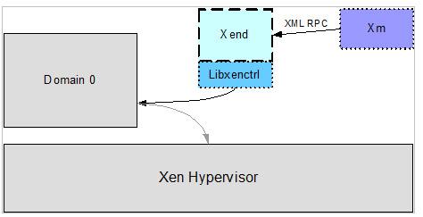 Comunicazioni tra Xm, Xend e Hypervisor