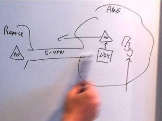 amazon-web-services-integration