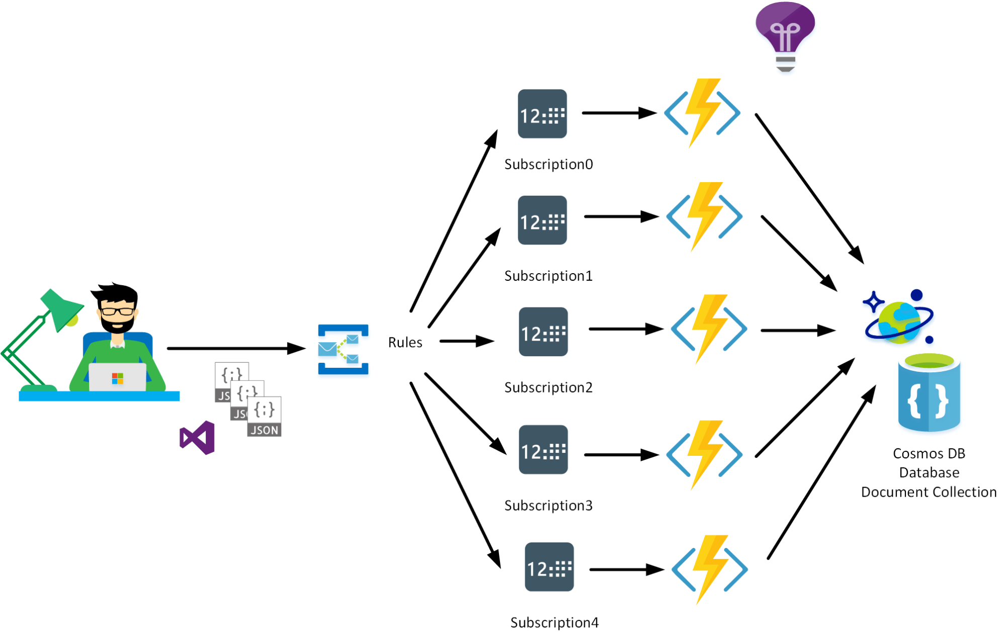 hight resolution of azure function service bus trigger with some real time scenario