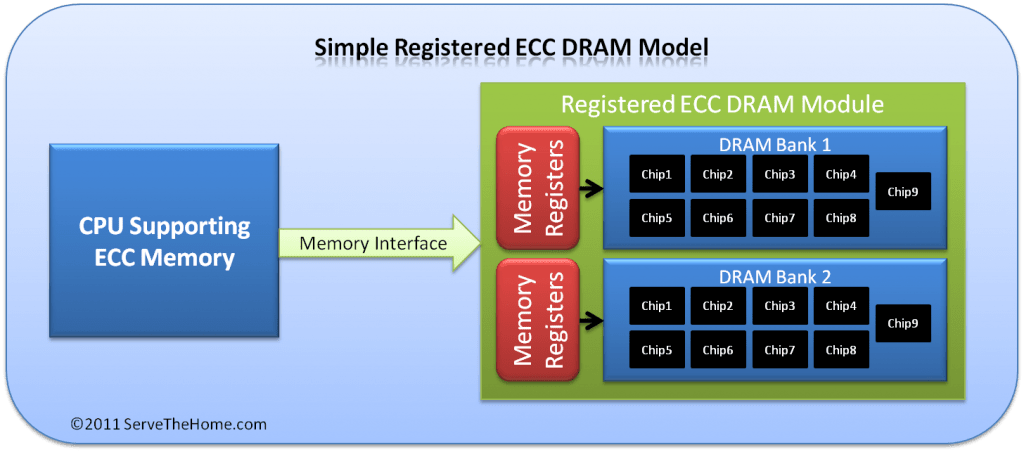 Simple Registered ECC DRAM Model