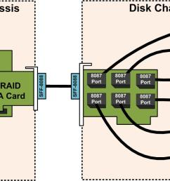 basic sas expander wiring servethehome basic sas expander wiring jbod wiring diagram [ 1190 x 683 Pixel ]