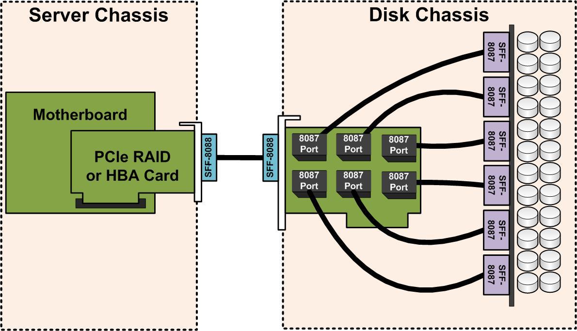hight resolution of basic sas expander wiring servethehome basic sas expander wiring jbod wiring diagram