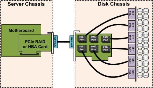 small resolution of basic sas expander wiring servethehome basic sas expander wiring jbod wiring diagram