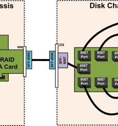 jbod wiring diagram schematic wiring diagrams light switch wiring diagram jbod wiring diagram source raid 5  [ 1190 x 683 Pixel ]