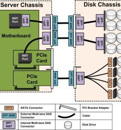 jbod wiring diagram servethehome ssh wiring diagram jbod wiring diagram [ 932 x 871 Pixel ]