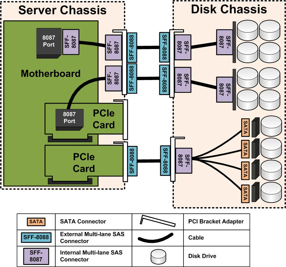 hight resolution of jbod wiring diagram servethehome ssh wiring diagram jbod wiring diagram