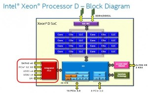 BroadwellDE  Intel Xeon D1540 SoC PCH Information