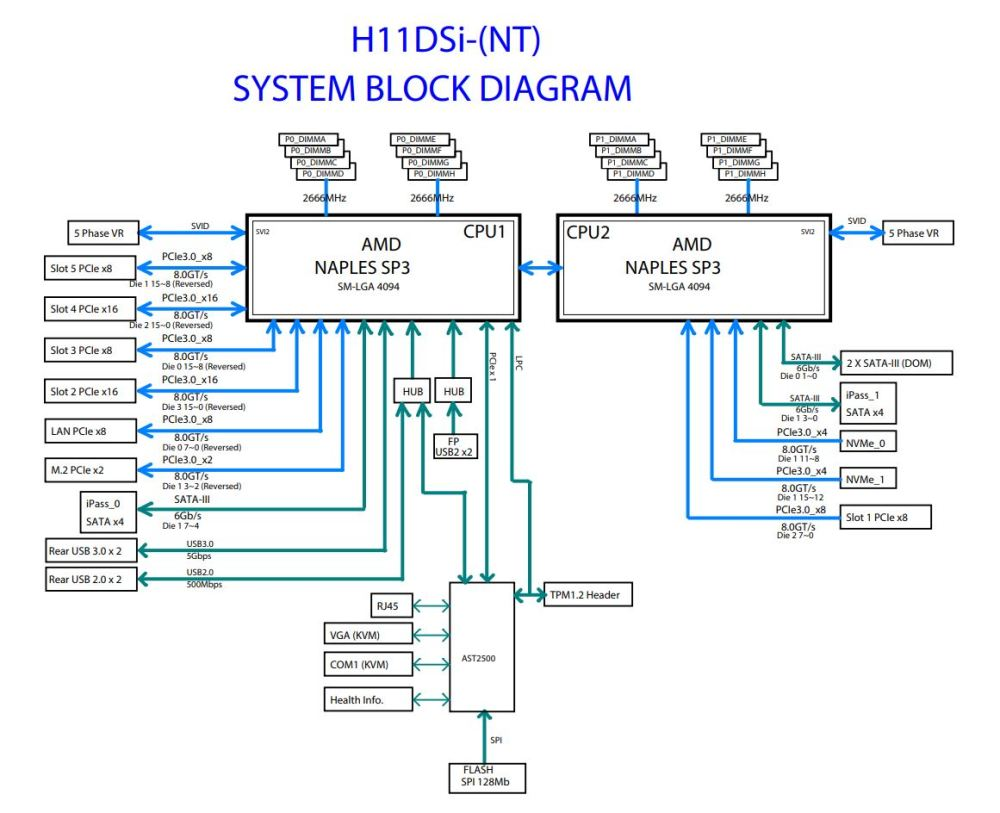 medium resolution of supermicro h11dsi nt block diagram