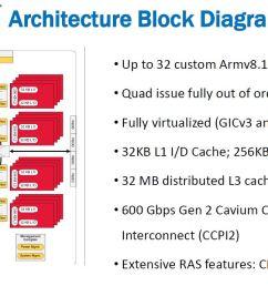 cavium thunderx2 architecture block diagram [ 1349 x 691 Pixel ]