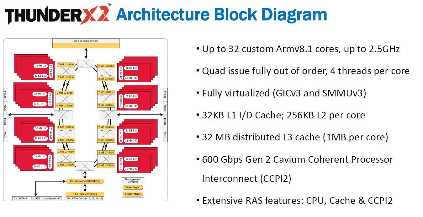 hight resolution of cavium thunderx2 architecture block diagram
