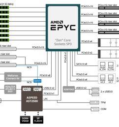 gigabyte g291 z20 2u 2x gpu epyc block diagram [ 1265 x 926 Pixel ]