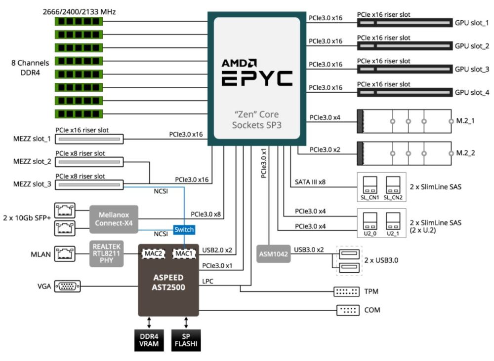 medium resolution of gigabyte g291 z20 2u 2x gpu epyc block diagram