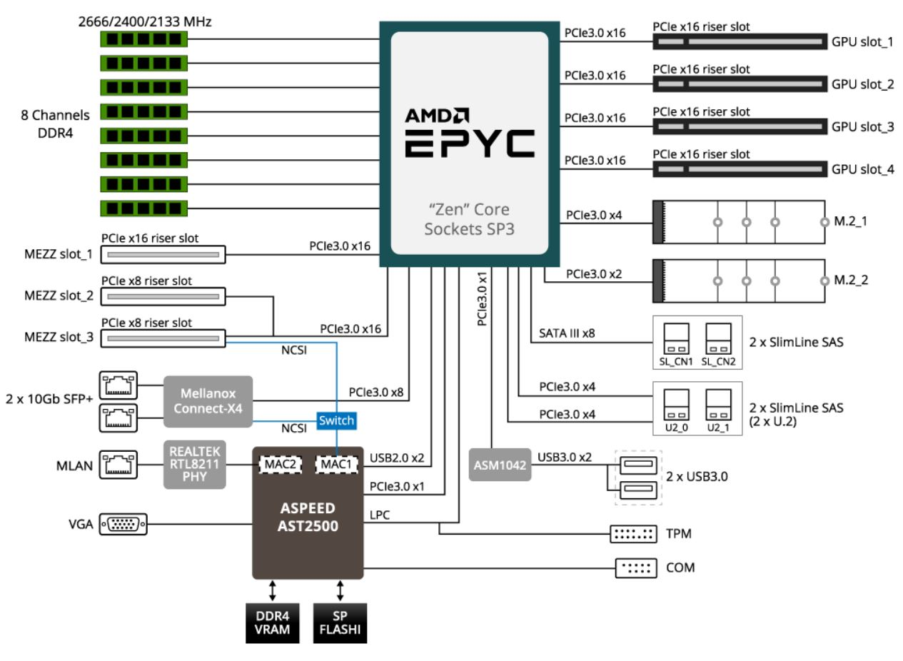 hight resolution of gigabyte g291 z20 2u 2x gpu epyc block diagram