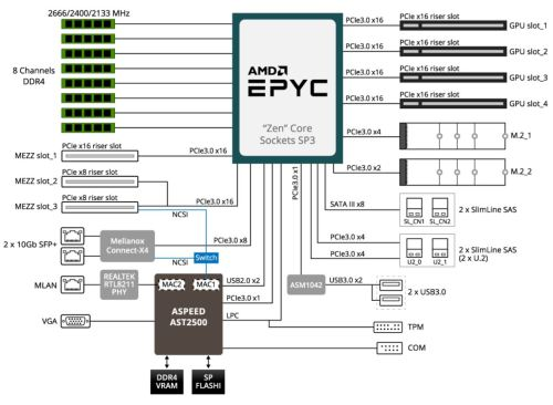 small resolution of gigabyte g291 z20 2u 2x gpu epyc block diagram