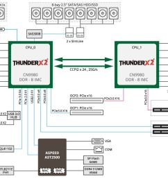 gigabyte r181 t92 block diagram [ 1242 x 813 Pixel ]