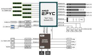 Gigabyte W291Z00 Review an AMD EPYC GPU Tower Server