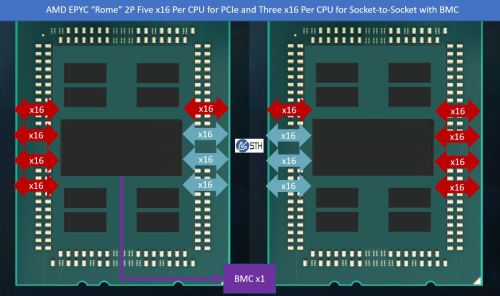 small resolution of amd epyc rome 2p 160x pcie in red 96x s2s bmc