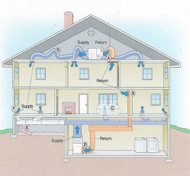 How Does A Hvac System Work