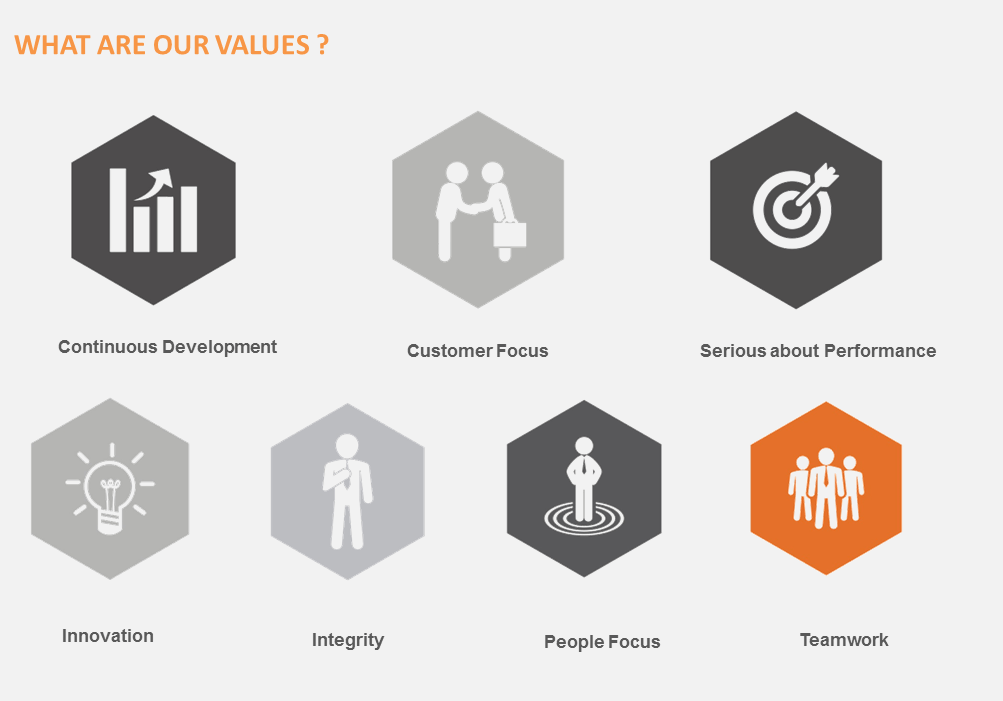 OurCorValues