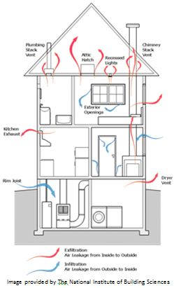air flow in home