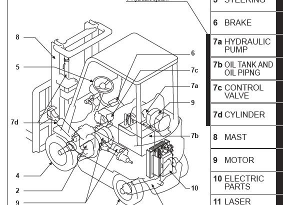 Mitsubishi FB10CA1-30CA1, FB10HCA1-25HCA1 Truck Forklift