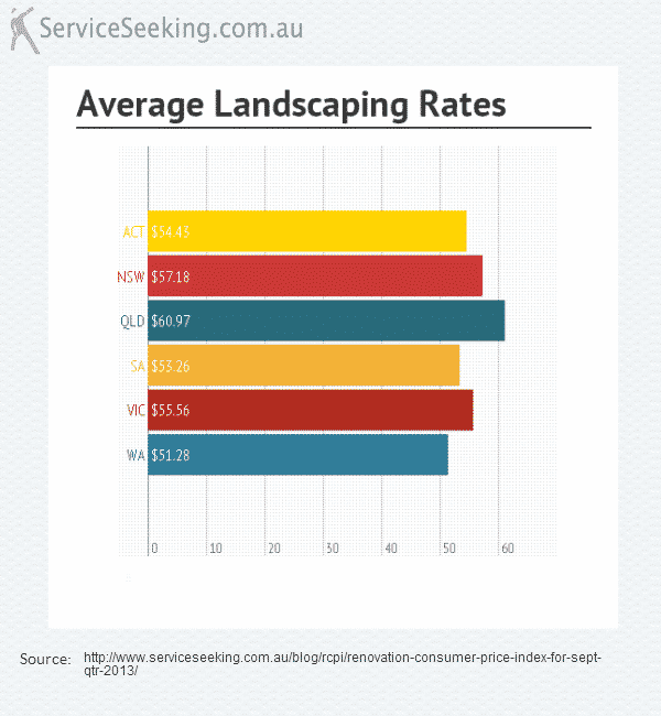 wa lowest landscaping rates