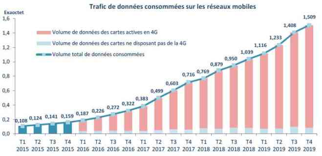 https://i0.wp.com/www.servicesmobiles.fr/wp-content/uploads/2020/04/2019_DATA_mobile.jpg?w=660&ssl=1
