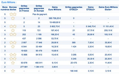 Gains Euromillions 31 Mars 2017