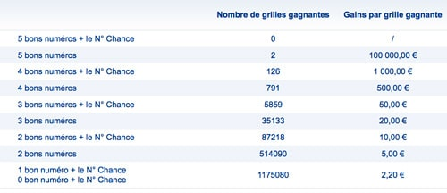 Grille gains loto 11 mars 2017