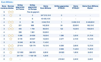 grille gains euromillions du 21 avril 2017