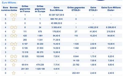 Le gagnant Français n'a toujours pas réclamé ses 83 millions d'euros — Euromillions