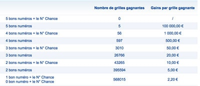 Gains loto 1 avril 2017